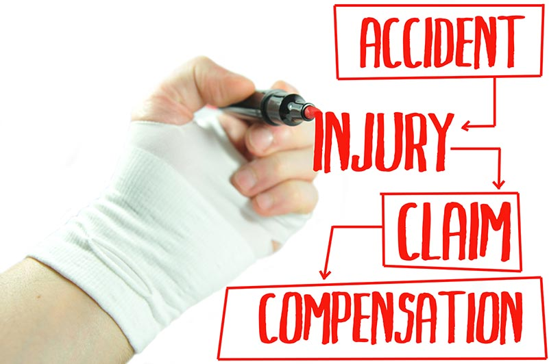 Accident, Injury, Claim, and Compensation being written on a whiteboard.