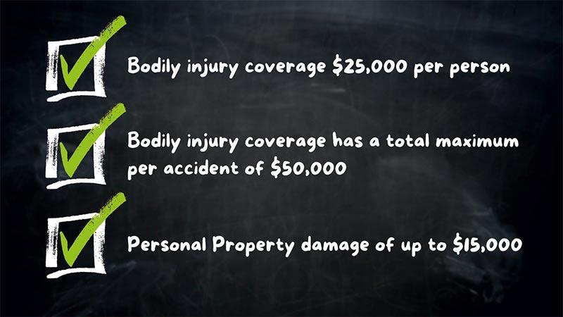 Auto insurance laws in Colorado requirements checklist on chalkboard.